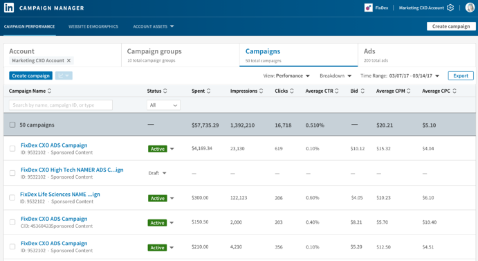 Six Steps to Measure LinkedIn Ad Performance