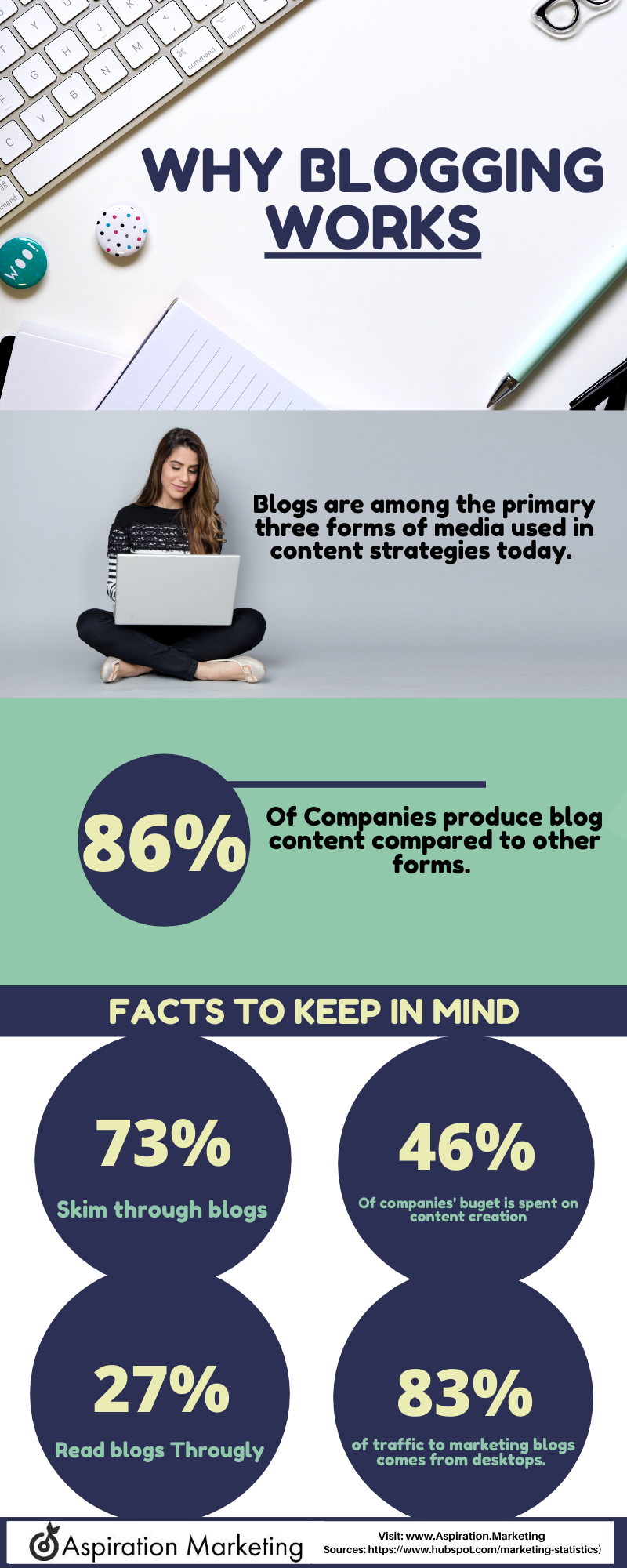 Why Blogging Works-1