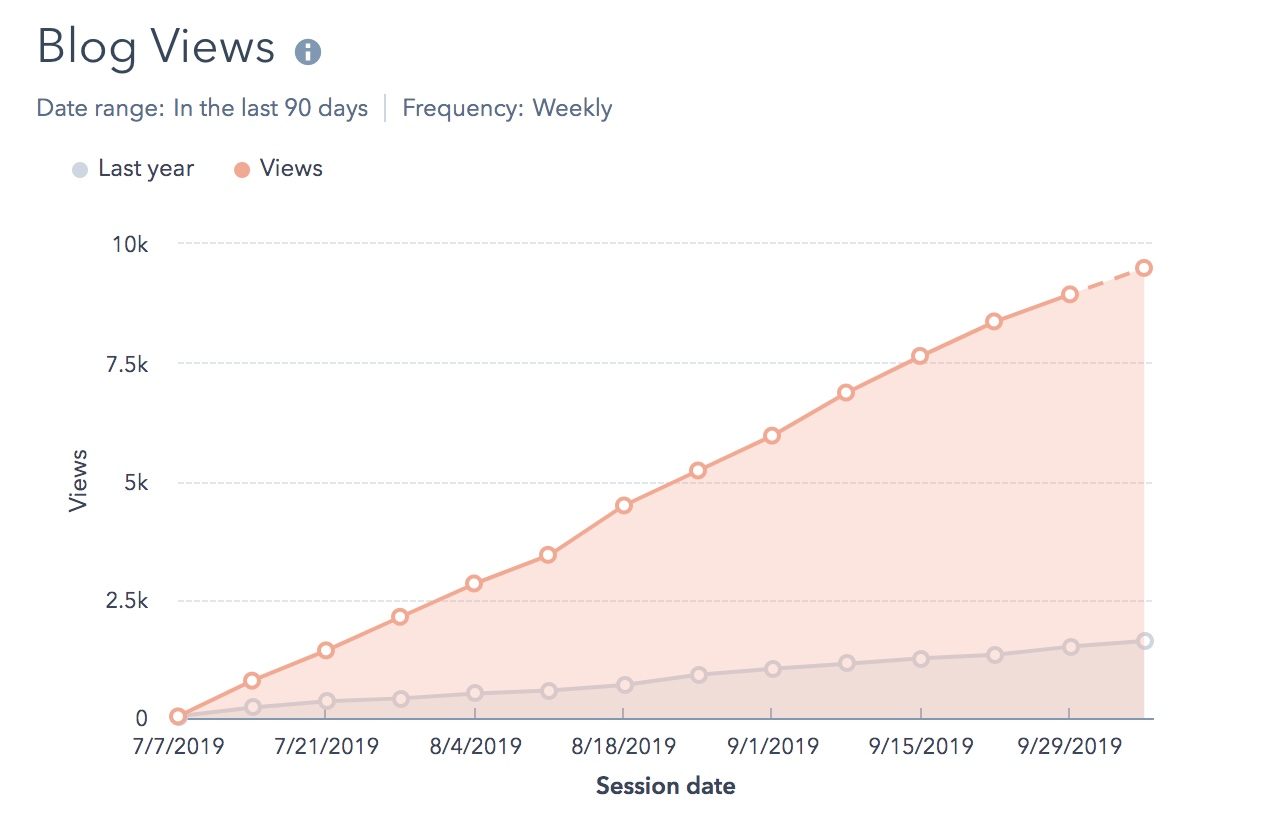 blog view statistics show continuing growth in readership for SmartDreamers